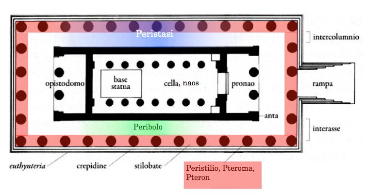 Blog de sociales para el alumnado de 1 y 2 eso tema 11 for Arquitectura de interiores a distancia