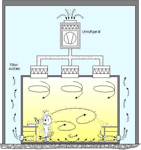 Clean Room Air Handling Units