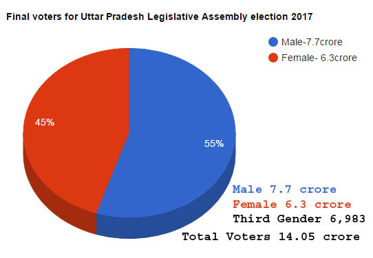 Uttar Pradesh assembly election 2017 Latest voter list pie chart image