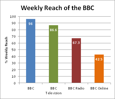 BBC weekly reach 2011-12.png