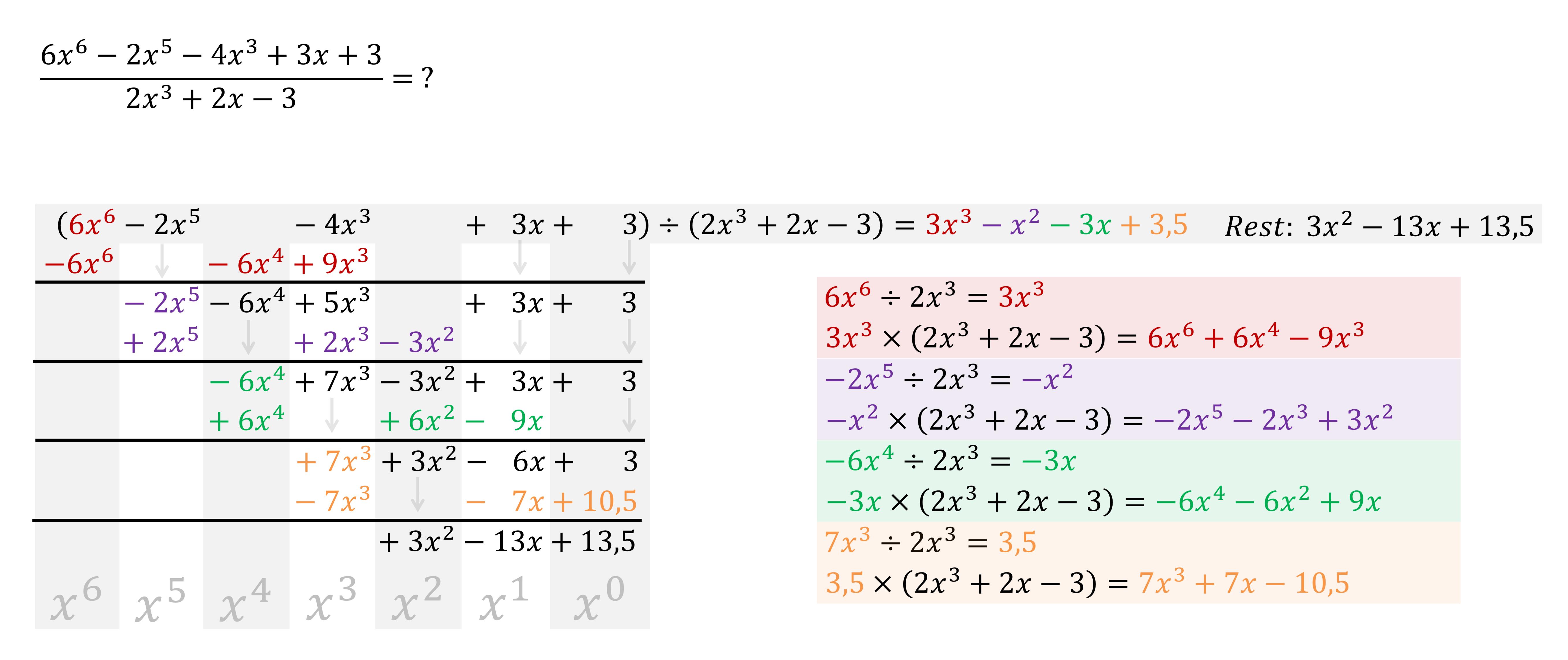 abspalten von linearfaktoren
