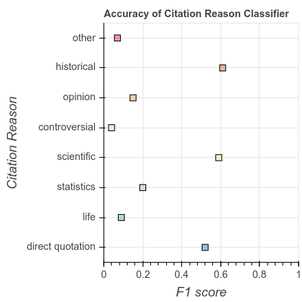 Performance of the Citation Reason model in terms of F1 score