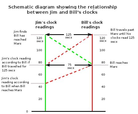 Schematic of Jim and Bill's clock readings