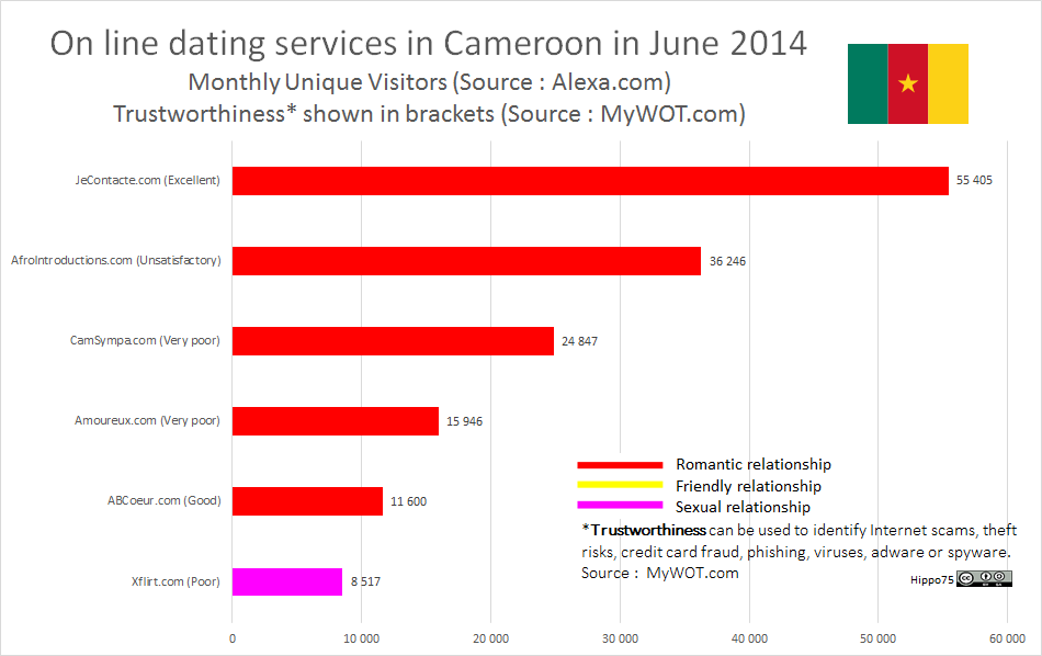 On line dating services in Cameroon in June 2014Monthly Unique Visitors (Source : Alexa.com)Trustworthiness* shown in brackets (Source : MyWOT.com)