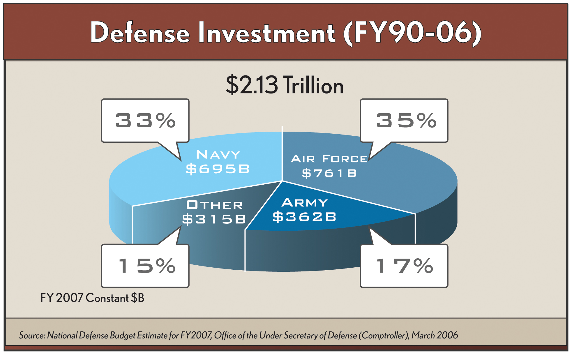 Military Size Chart: Defense Investment (FY90 - FY06).jpg - Wikimedia Commons,Chart