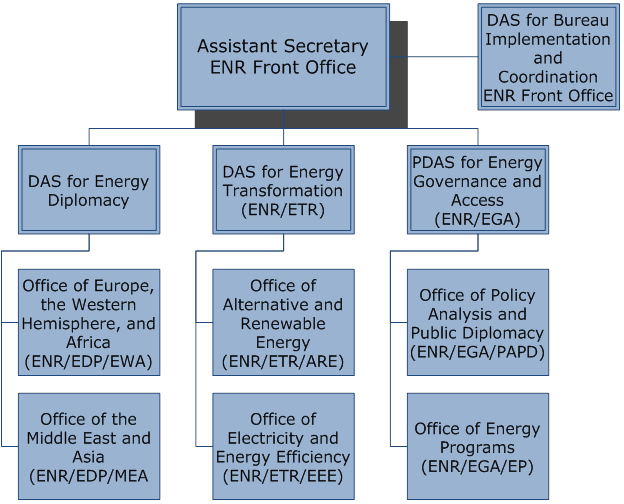 The organizational chart of front office department edgrafik - Organizational structure of front office department ...