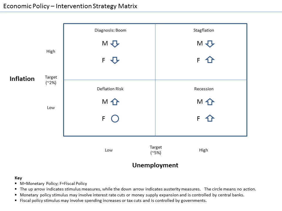 U.S. Monetary Policy: An Introduction
