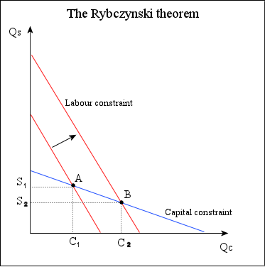 Economics rybczynski theorem diagram.png