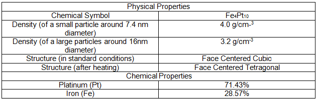 Physical And Chemical Properties Of Osmium