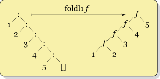 Foldl1-diagram-PNG.png