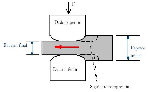 Resultado de imagen para proceso de forjado de acero