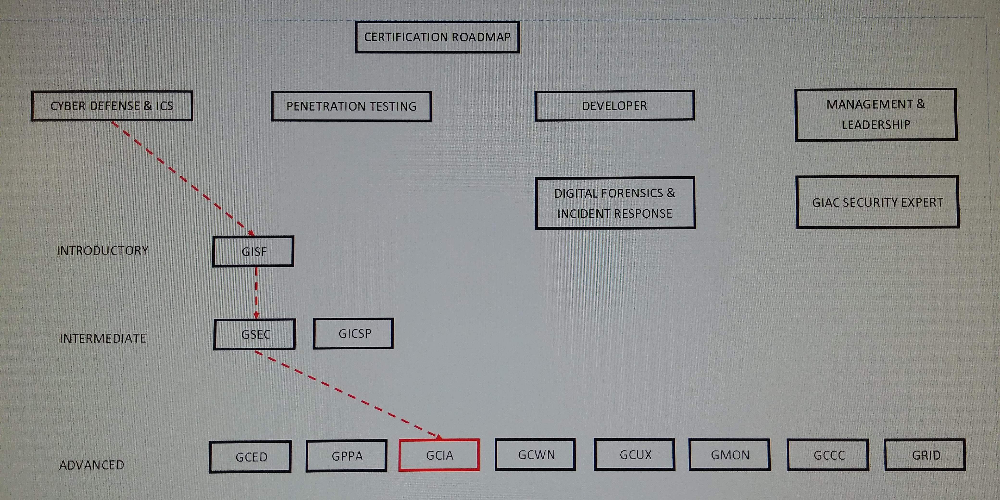 Filegcia Roadmapg Wikimedia Commons