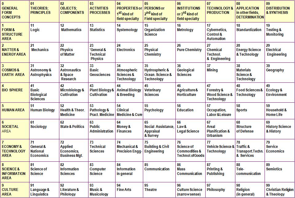 Information Coding Classification Wikipedia