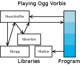 Illustration of an application which may use libvorbisfile.so to play an Ogg Vorbis file.