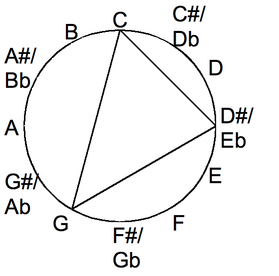 file minor chord in the chromatic circle png