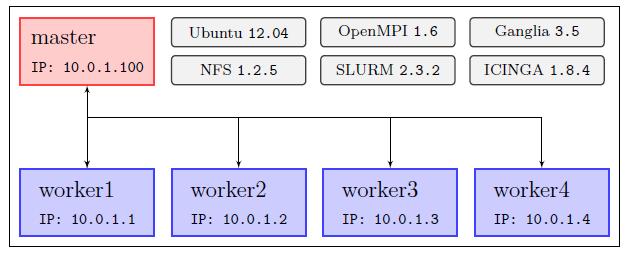 Cluster-Handbook - Wikibooks, open books for an open world