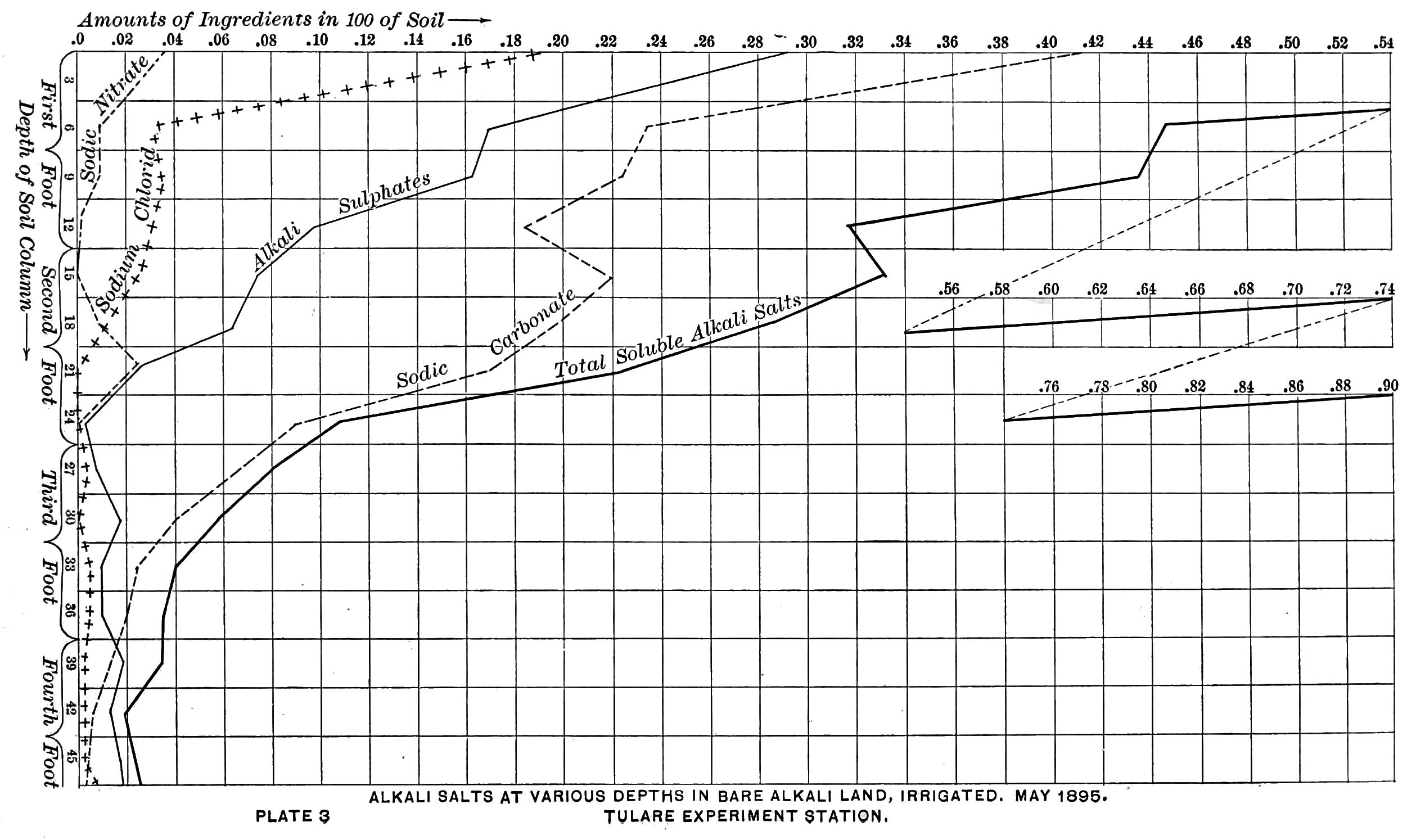 Multiplication Chart To 100: PSM V48 D682 Alkali salt content chart of irrigated land.jpg ,Chart
