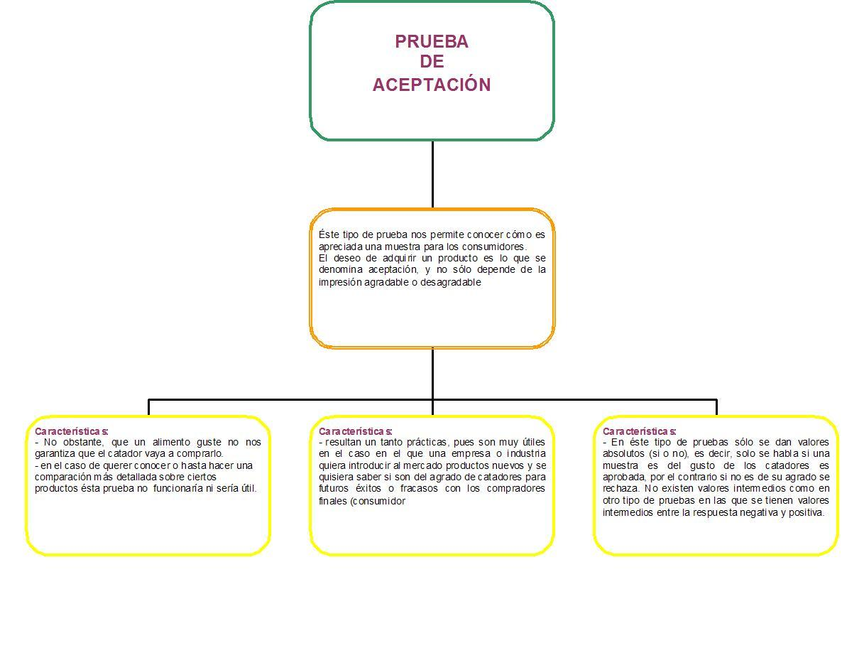 Análisis Sensorial de Alimentos/Tipos de pruebas