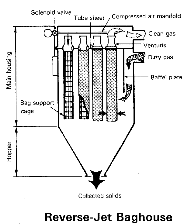 File Reverse Jet Baghouse Png Wikimedia Commons