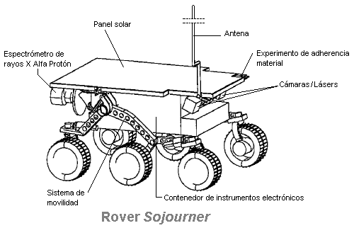 pathfinder mars rover diagram