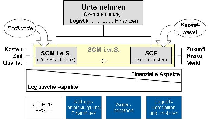Supply Chain Finance Wikipedia