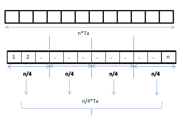 Dryad Distributed Data-parallel Programs From Sequential Building Blocks Pdf