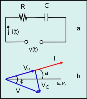 Figura 10: Circuito serie RC (a) y diagrama fasorial (b).