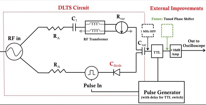 Modified DLTS Diagram