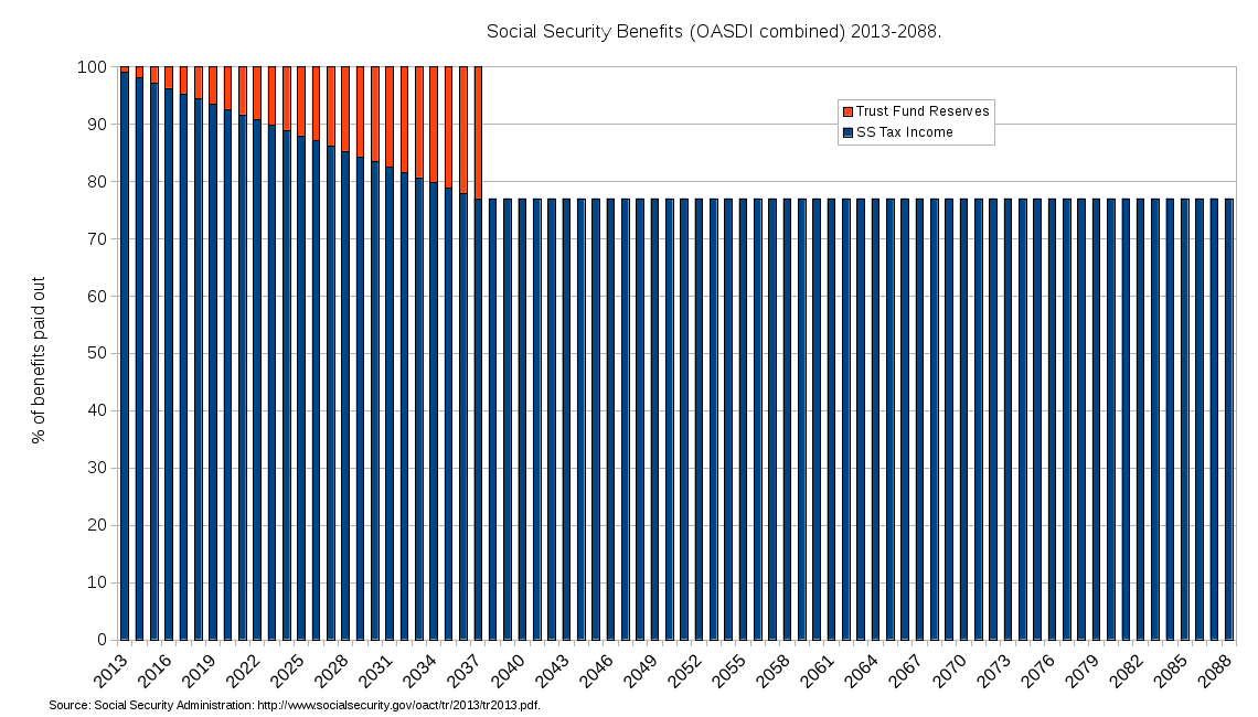 revamping our future social security tax system Social security administration (payroll taxes) into the system by all and other economic factors all have significant impact on the future cost of social.