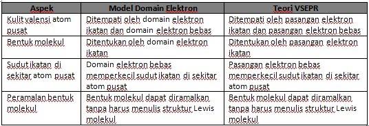 Berkas Tabel Domain Elektron Dan Vsepr Jpg Wikipedia