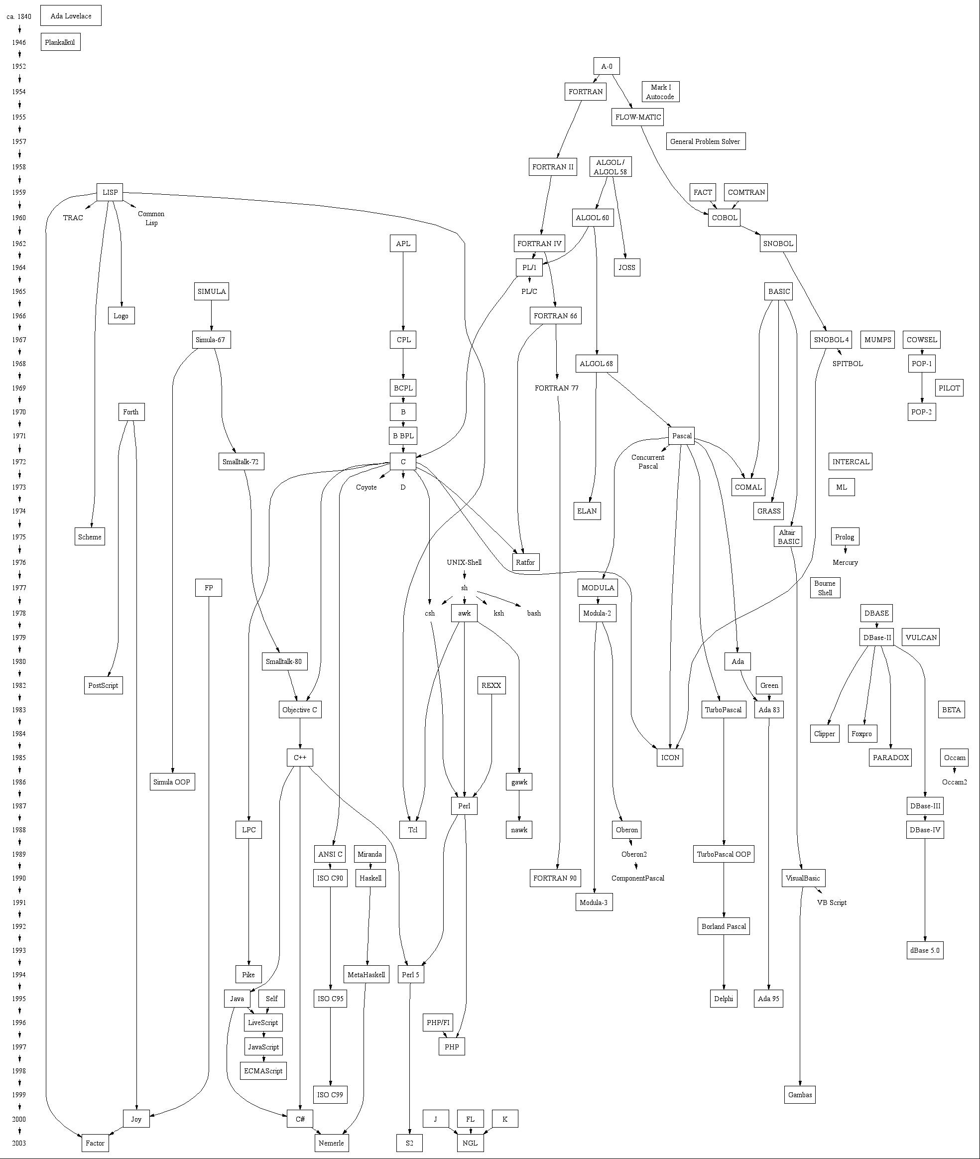 Scripting Languages Intro - Language chart of the world