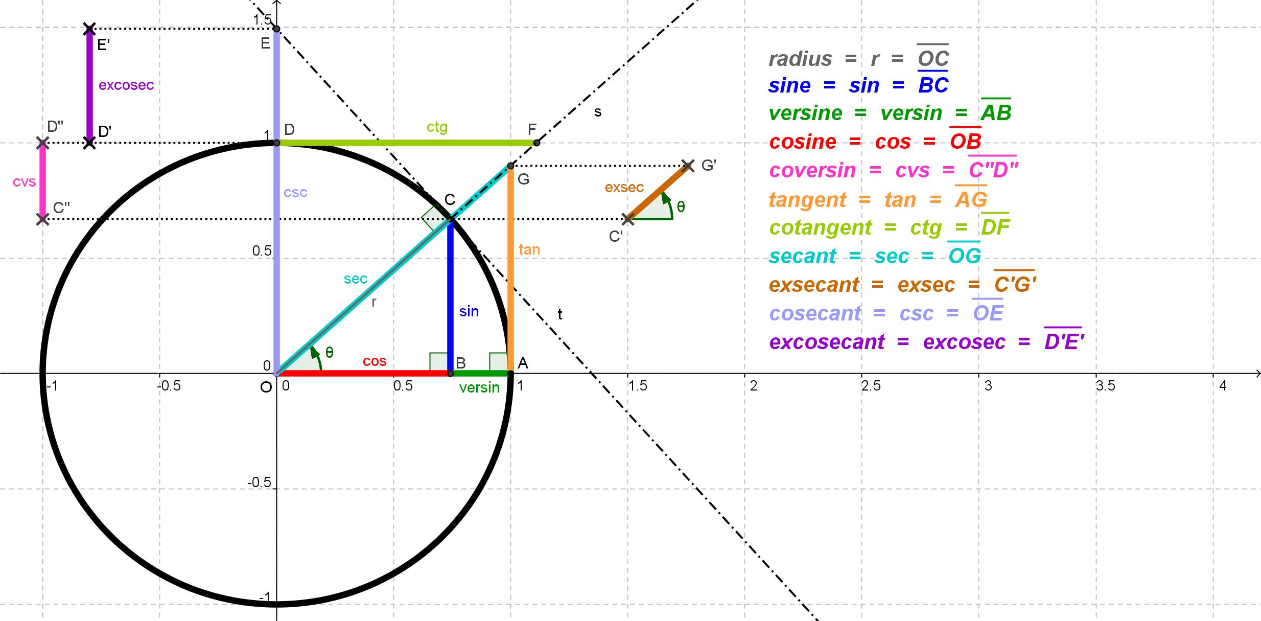 trigonometry basics pdf in telugu