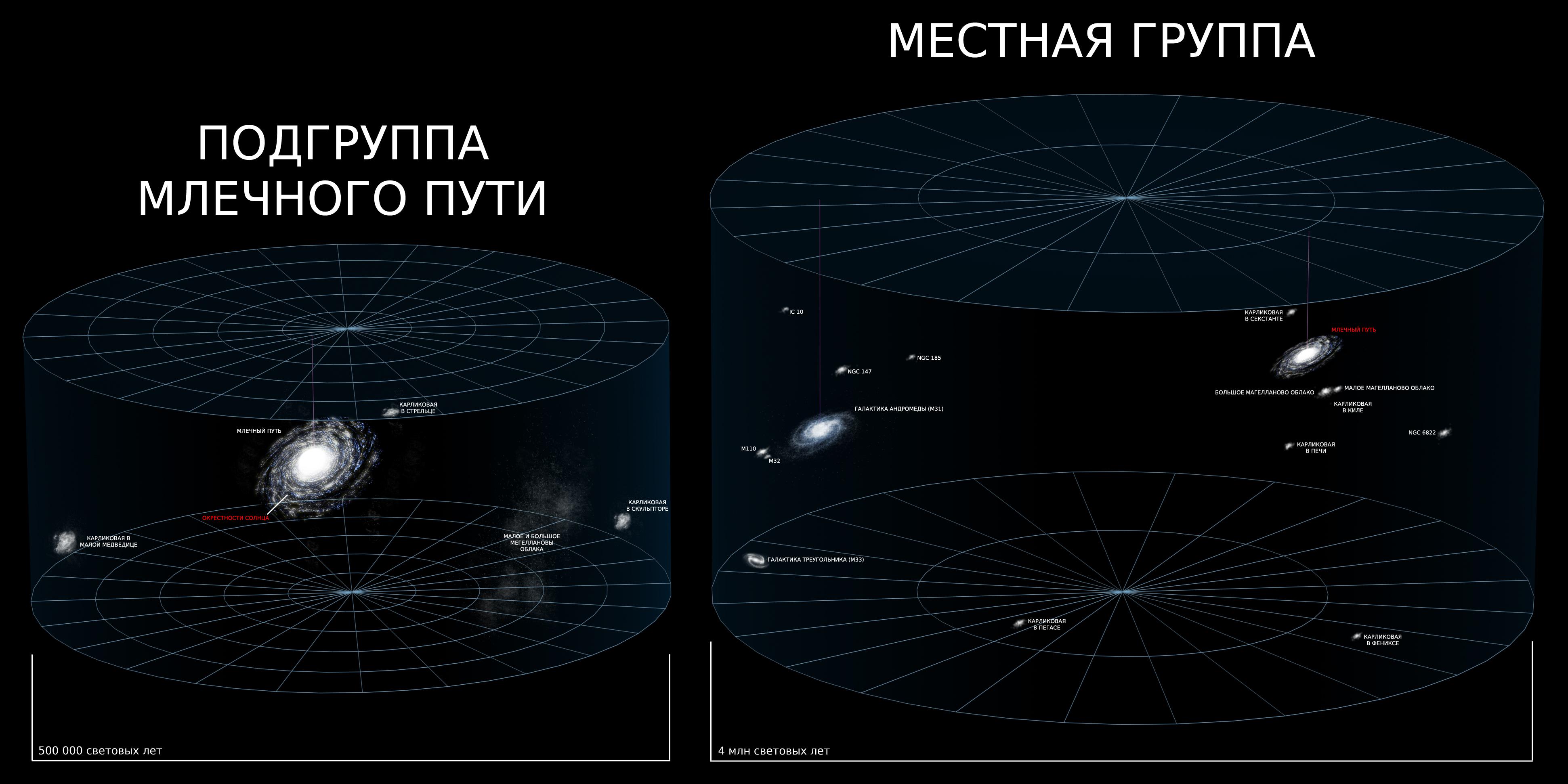 Universe Reference Map Part 3 4 ru 1 Галактика Млечный Путь в сверхскоплении Девы.