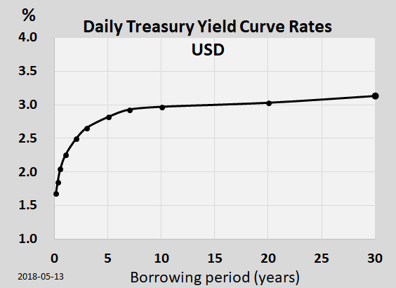 Yield curve wikipedia