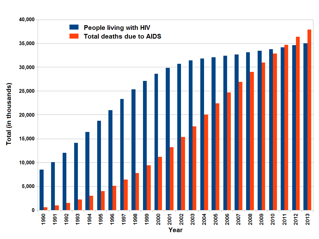[Image: AIDS_cases_worldwide.png]