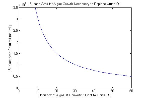 biofuel energy-Algae Efficiency