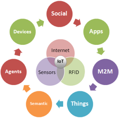 A diagram of IoT approaches