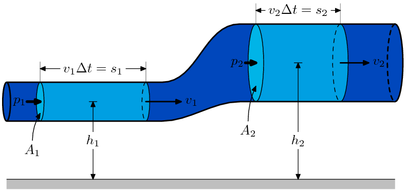 fluid dynamics and pressure To understand dynamic pressure, we begin with a one dimensional version of the conservation of linear momentum for a fluid r  u  du/dx = - dp/dx where r is the density of the gas, p is the pressure, x is the direction of the flow, and u is the velocity in the x direction.