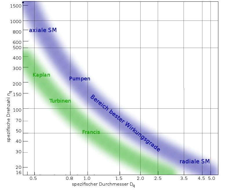 CordierDiagramm     Wikipedia