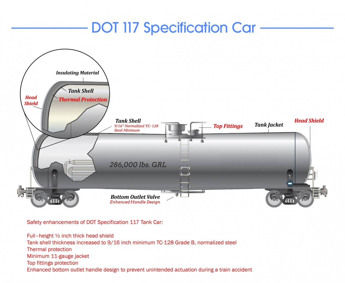Dot 117 Tank Car Wikipedia