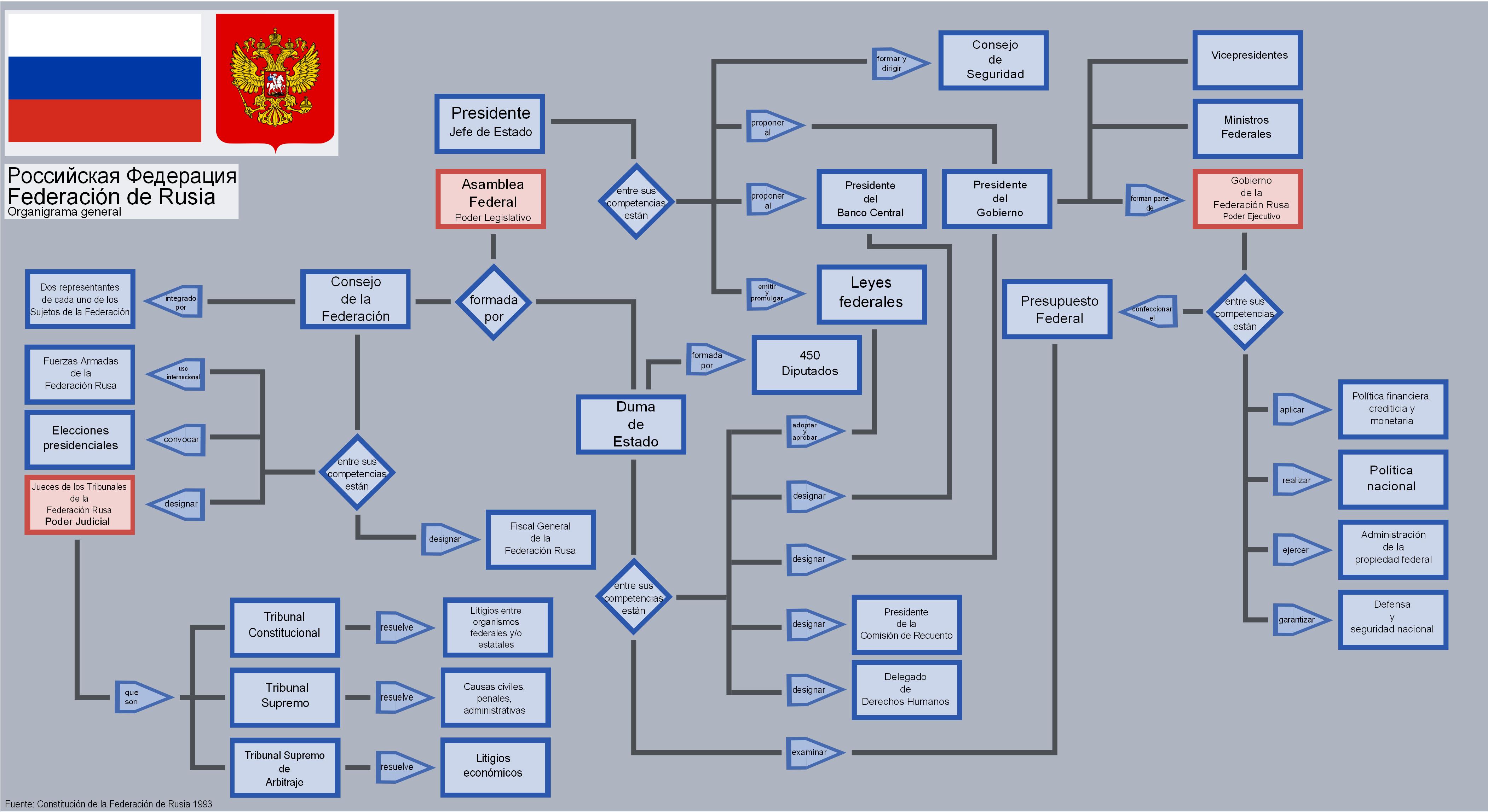 Archivo Estructura Del Estado De La Federación De Rusia Png