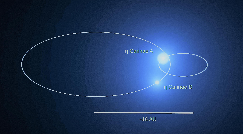 Файл:Eta carinae orbit.png