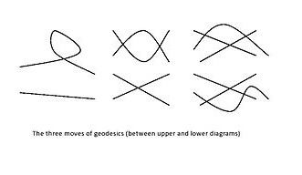 The three moves of geodesics curves