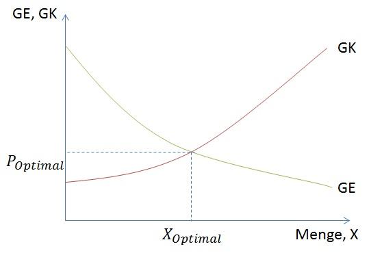 Grenznutzen berechnen