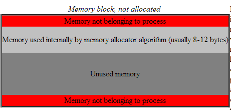 Mem block 1 (boost pool docs).png