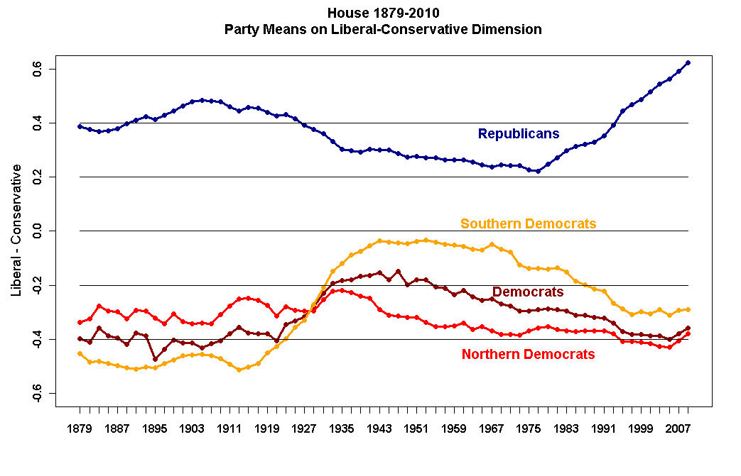 polarization in us politics 2017-4-21 ap® united states government and politics  one point is earned for a correct definition of party polarization as increased  ap14_us_govt_and_politics_q4.