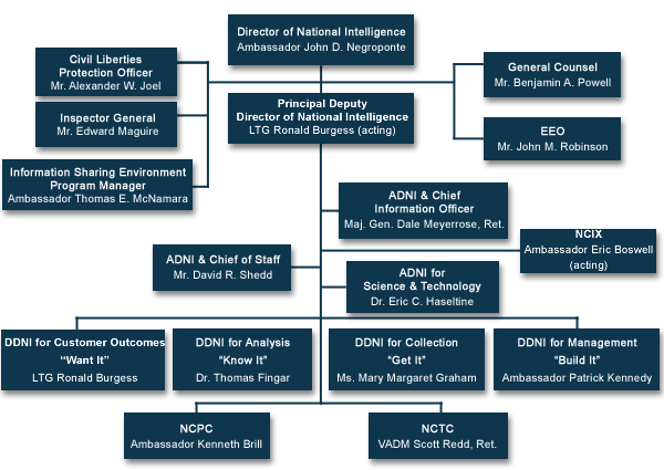 ODNI Org Chart.png