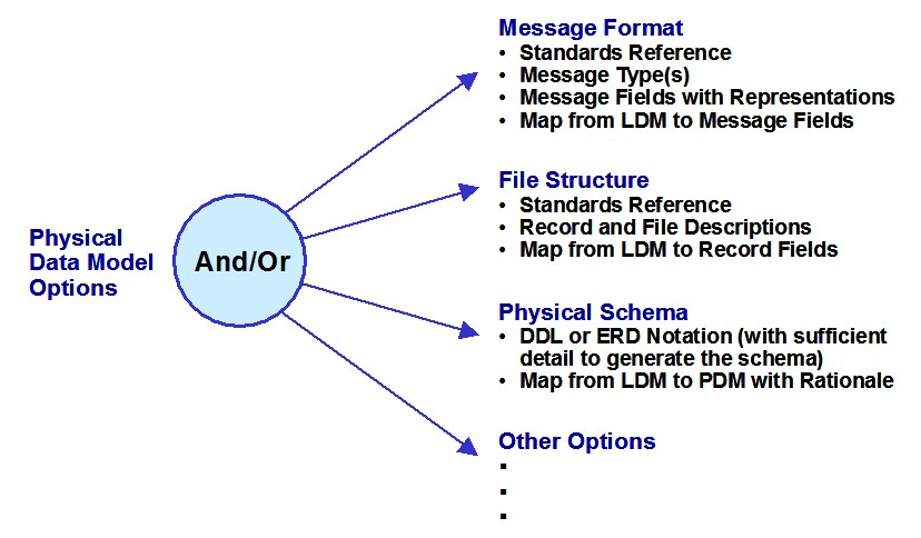 Image result for data format image