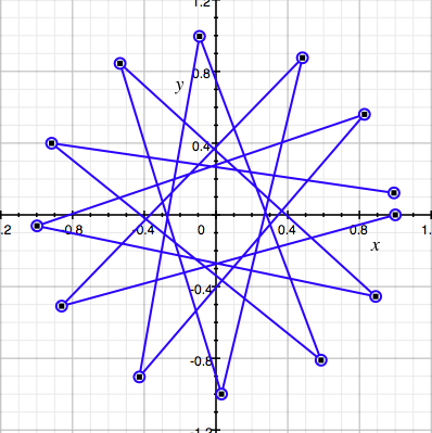 A geometric view of the tones of the Pythagorean tuning as points on a circle, showing the Pythagorean comma (the gap between the first and last points of the path) as the amount by which this tuning system fails to close up to a regular dodecagram. The edges between the points of the circle are the perfect fifths from which this tuning system is constructed. PythagoreanTuningGeometric.png