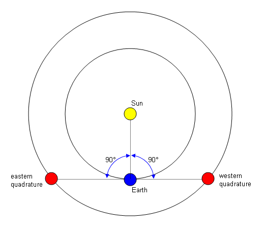 quadrature  astronomy